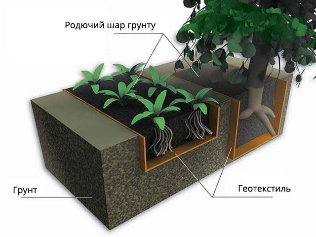 geotekstil_v_sadu_ua.jpg