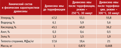 torrefitsirovannyye-pellety-01.png