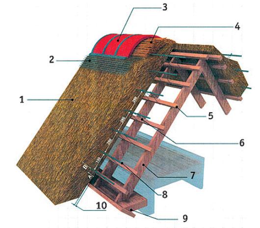 Как сделать солому для крыши 604