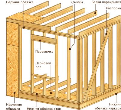 Деревянное каркасное строительство