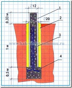 Столбчатый фундамент из асбестоцементных труб своими руками