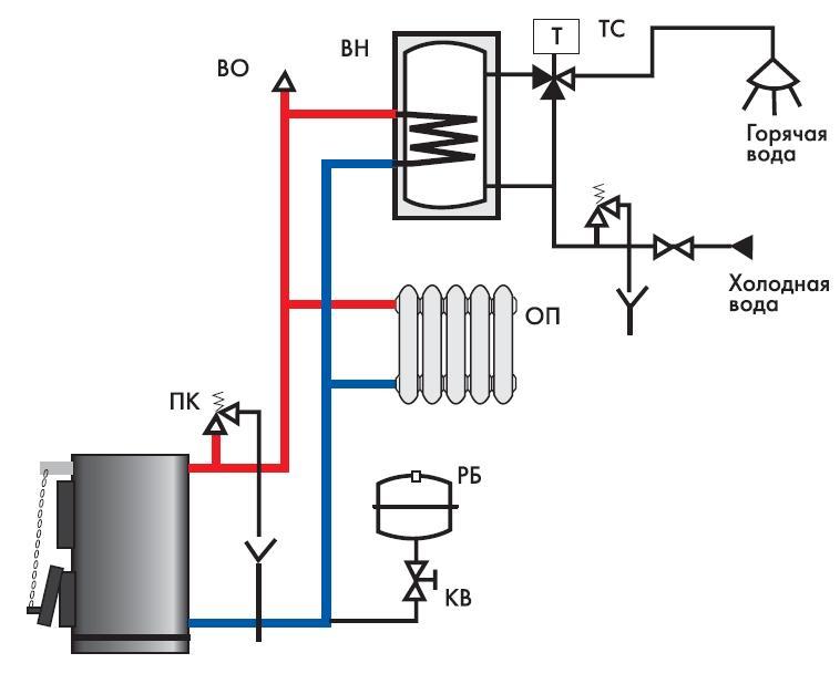 системе отопления с