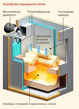 В пиролизных-газогенераторных