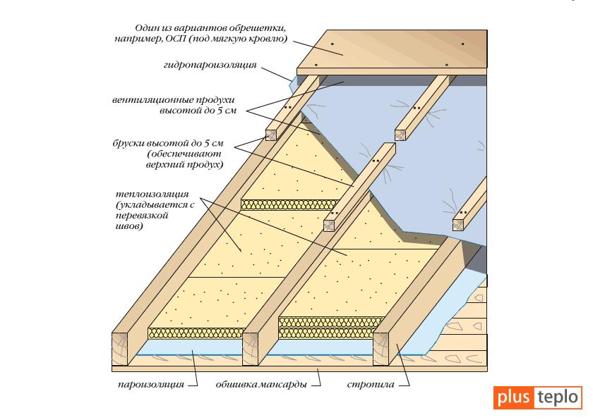 Утепление мансарды изнутри если крыша уже покрыта своими руками 97