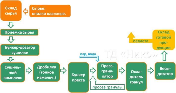 Блок-схема производства