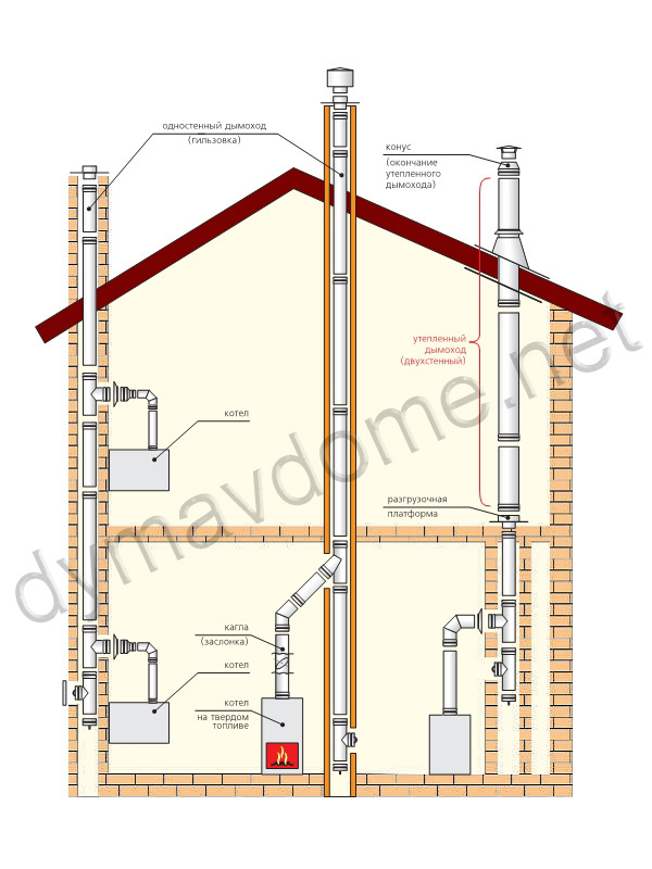 Как сделать в частном доме дымоход для колонки8
