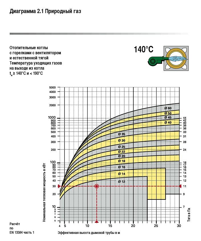 расчет диаметра дымовой труба котельной