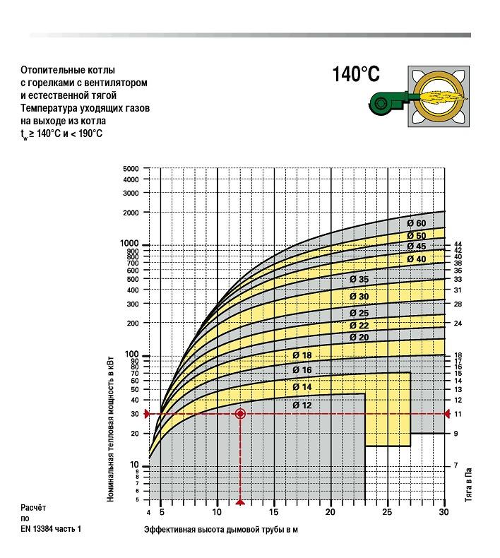 котельная газовая температура выходящих газов