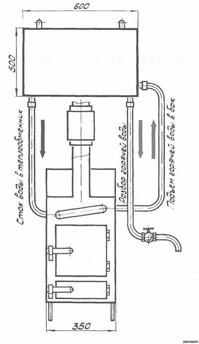 Банная печь с теплообменником и баком для воды своими руками