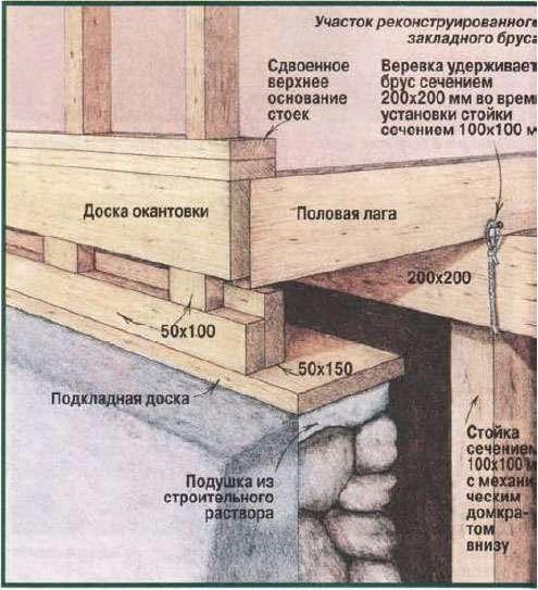 Как поменять брус в доме самому - Vendservice.ru