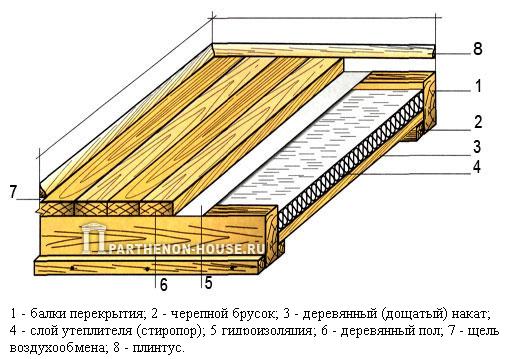 М2 - Делаем теплый пол в бане, утепление пола