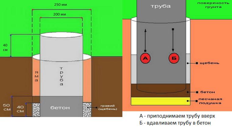 Как правильно сделать фундамент из труб 631