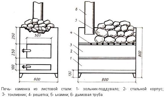 Размеры печки для бани из металла
