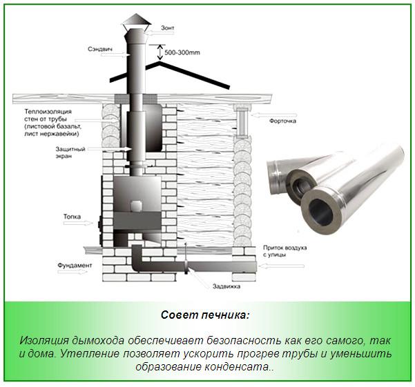 Одноконтурный дымоход для печи уплотнительная резинка на дымоход