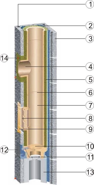 Схема устройства дымоходной