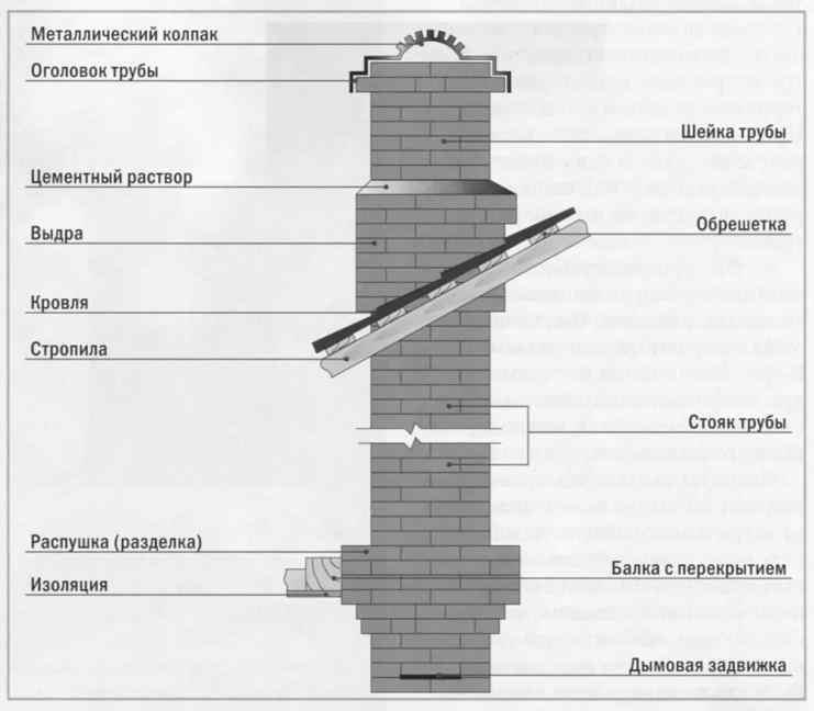 konstrykciya_dimohody_dlya_kamina.jpg