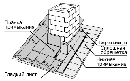 shema_ystanovki_dimohody_na_dahy.png