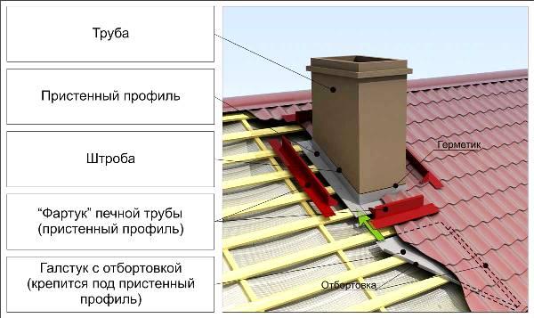 Как построить дымоход способы очистки от сажи дымохода