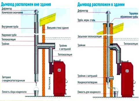 Как сделать дымоход в доме своими руками из кирпича