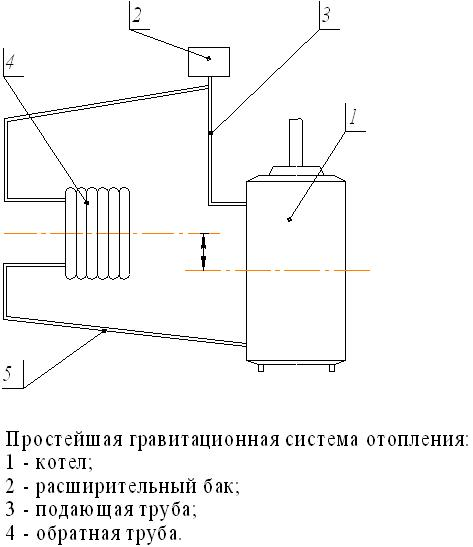 prosteishaya_gravitacionnaya_sistema_otopleniya.jpg