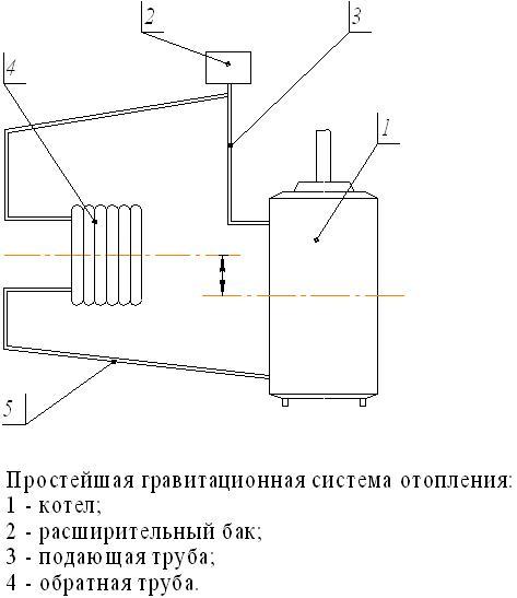 naiprostisha_gravitaciina_sistema_opalennya.jpg