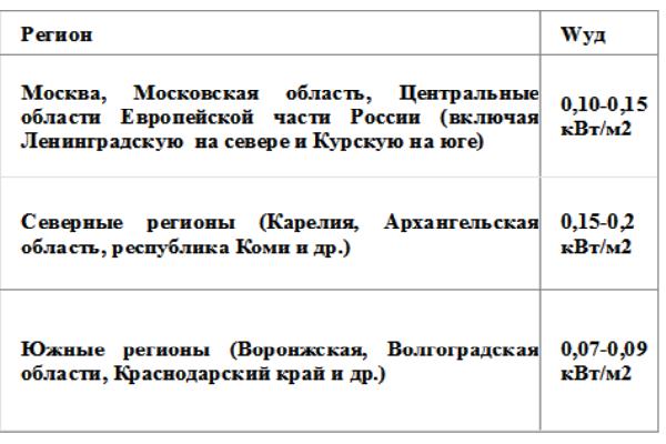 otoplenie_i_ventilyaciya_trebovaniya_standarti_i_vozmojnost_sovmesheniya_sistem_4.png
