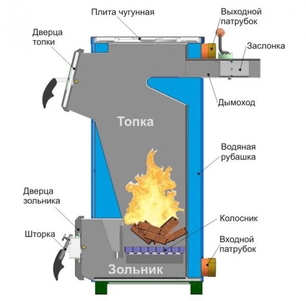 kotli_dlya_vodyanogo_opalennya_na_tverdomy_palivi_klasifikaciya_plusi_i_minysi_vimogi_do_montajy_1.jpg