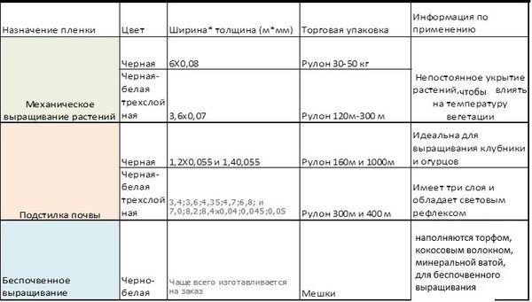 kak_vibrat_ykrivnoi_material_dlya_rastenii_13.jpg