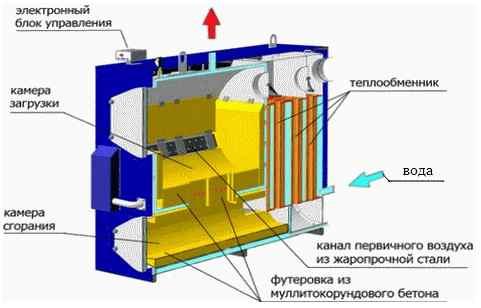 Конструкция газогенераторного