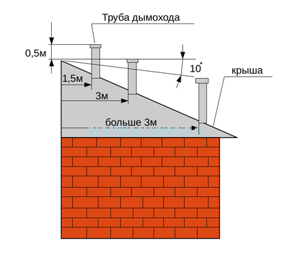 vimogi_do_dimohodiv.png