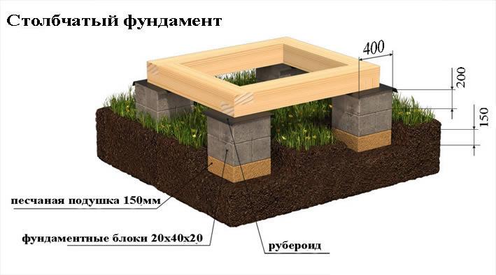 stroitelstvo_stolbchatogo_fyndamenta_1.jpg