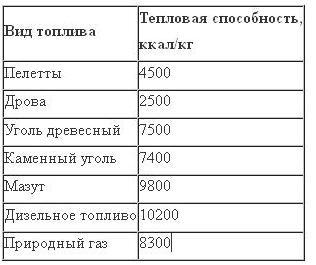 kak_vibrat_toplivo_dlya_tverdotoplivnogo_kotla_3.jpg