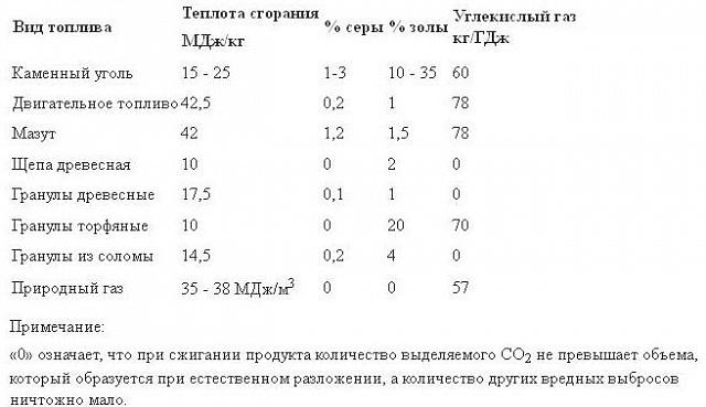 kak_vibrat_toplivo_dlya_tverdotoplivnogo_kotla_4.jpg