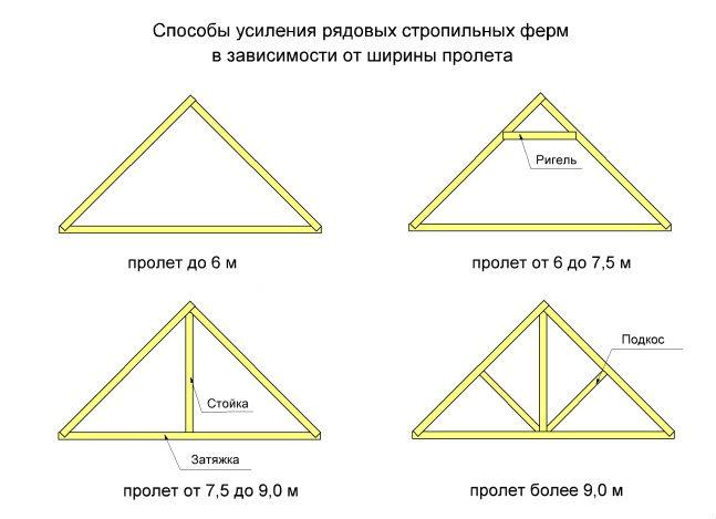 valmovaya_krisha_ystroistvo_stropilnoi_sistemi_i_montaj_konstrykcii_12.jpg