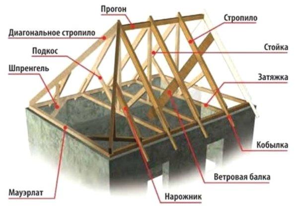 valmovaya_krisha_ystroistvo_stropilnoi_sistemi_i_montaj_konstrykcii_2.jpg