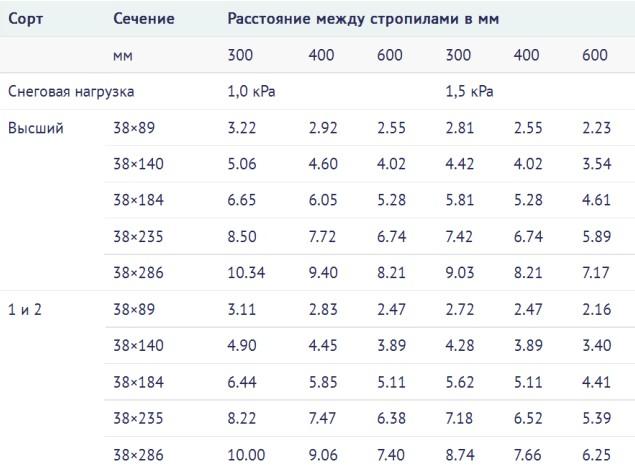 valmovaya_krisha_ystroistvo_stropilnoi_sistemi_i_montaj_konstrykcii_8.jpg