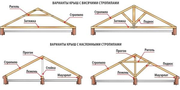valmovii_dah_pristrii_krokvyanoi_sistemi_ta_montaj_konstrykcii_4.jpg