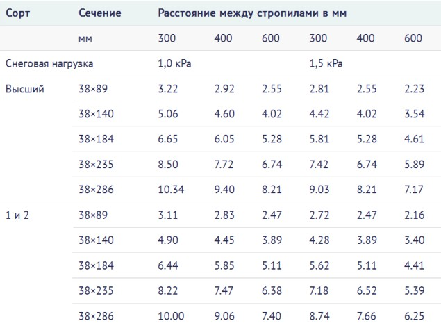 valmovii_dah_pristrii_krokvyanoi_sistemi_ta_montaj_konstrykcii_8.jpg