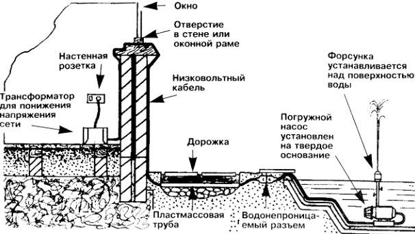 fontan_dlya_stavka_na_dachi_vidi_pristrii_ta_dizain_13.jpg