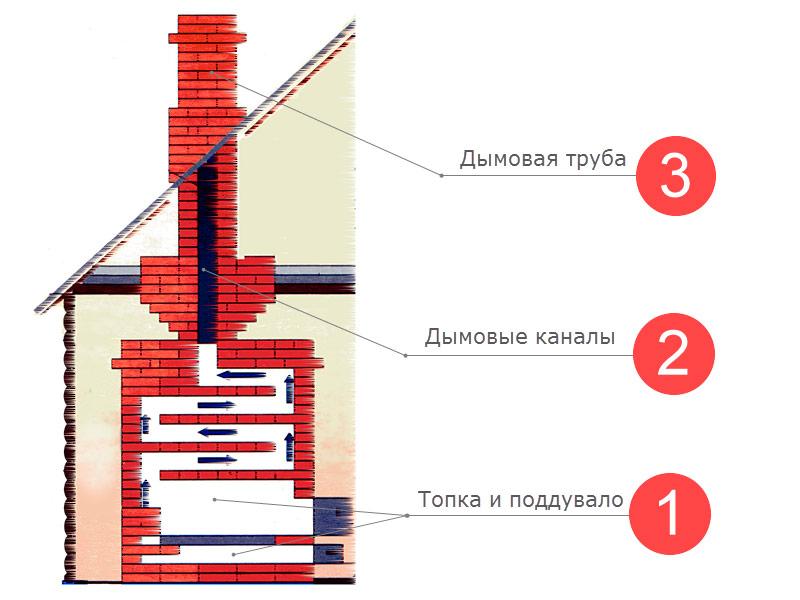 kakoi_kirpich_nyjen_dlya_kladki_pechi_pravilnii_vibor_materiala_2.jpg