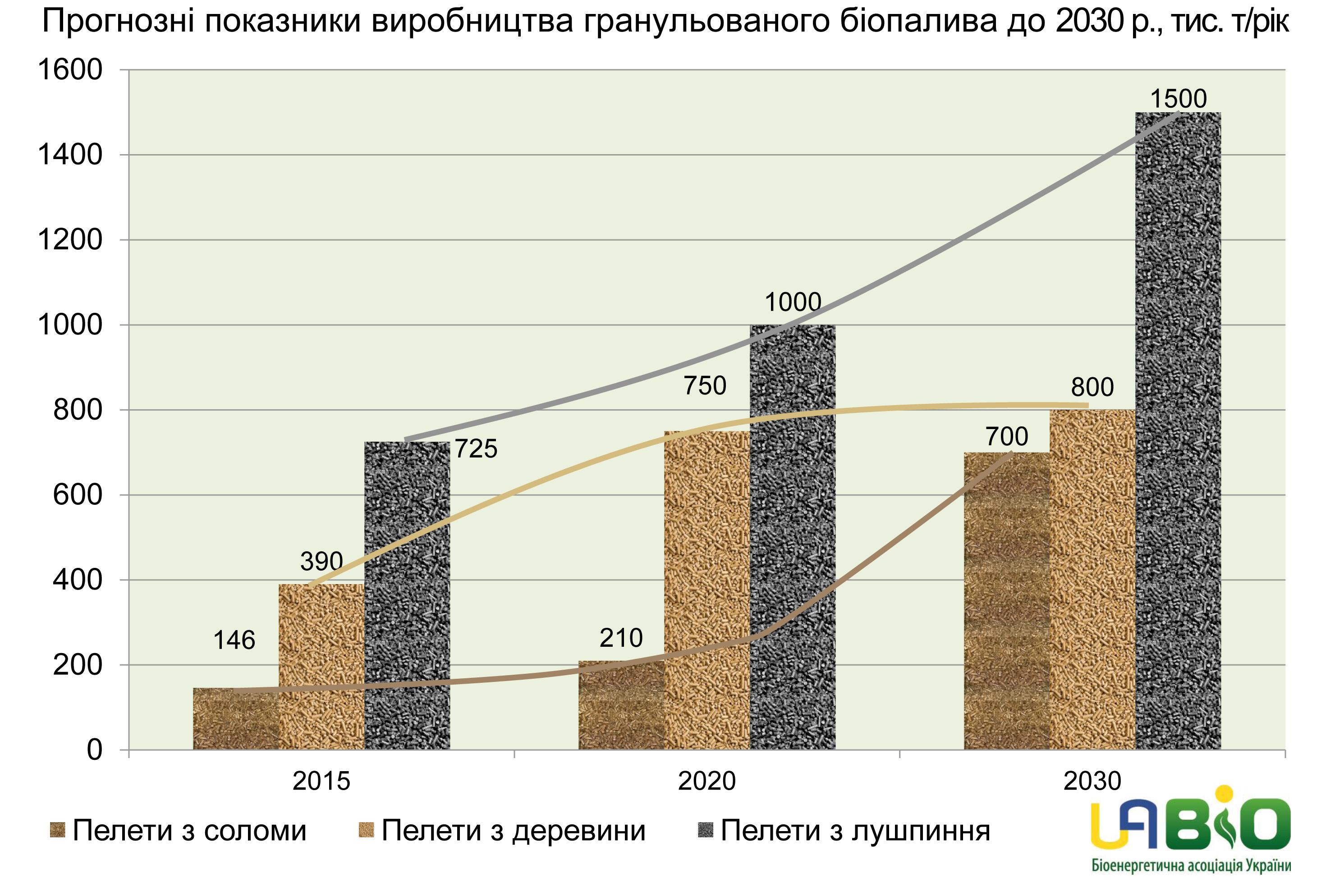 dinamika_vikoristannya_granylovanogo_biopaliva.jpg