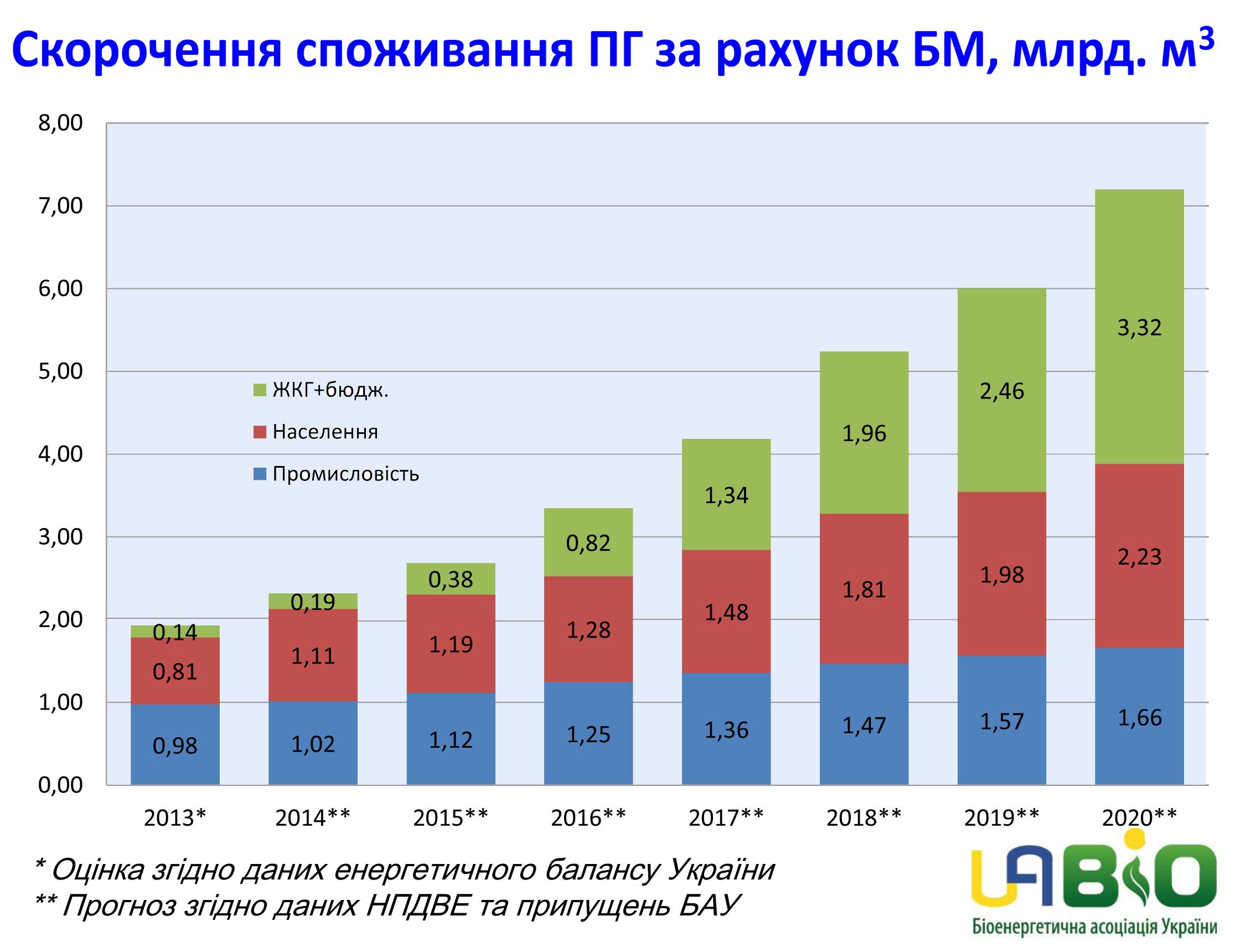 potencial_zamishennya_prirodnogo_gazy_biopalivom.jpg