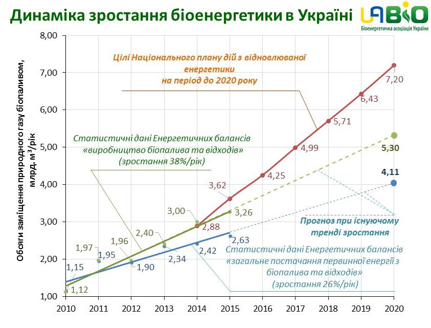 tempi_zamishennya_tradiciinih_energoresyrsiv_na_biopalivo_ta_vidhodi.jpg
