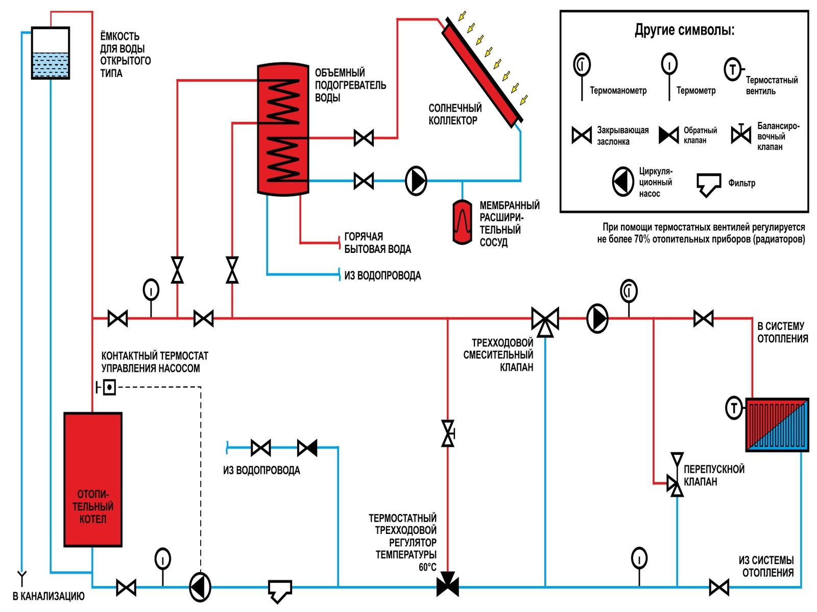 Схемы систем отопления с закрытого типа