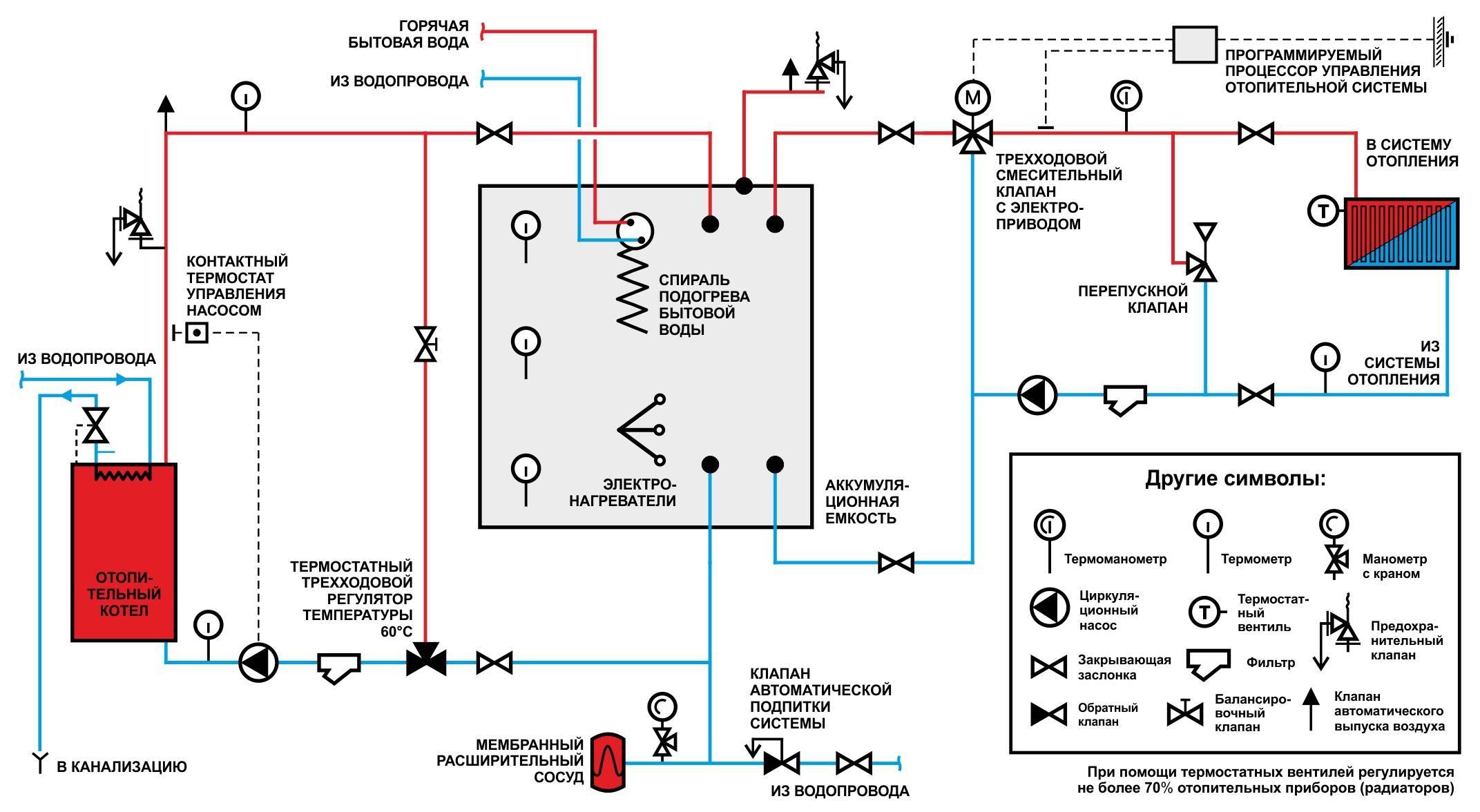 Схема автоматического регулирования и их обозначения