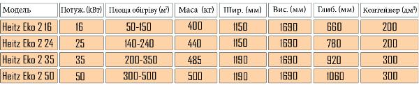 heitz-eko-2-16-50-kvt-tab.png