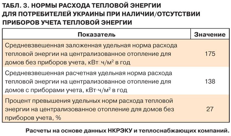 normi_vitrati_teplovoi_energii.jpg