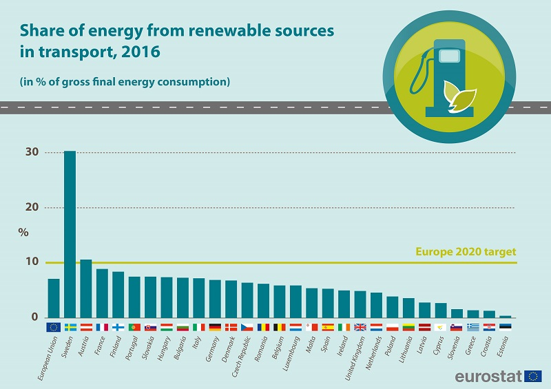 consumption_from_renewables_transport2016.jpg