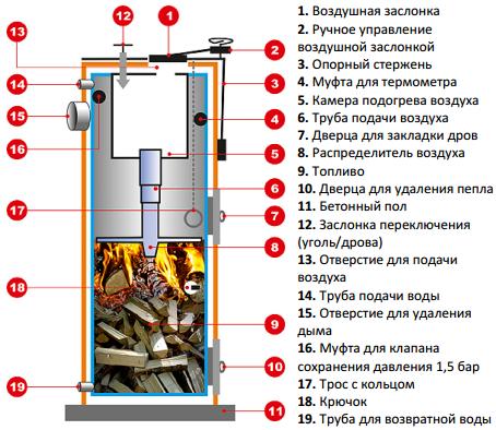 АКЦІЯ! ЗНИЖКА-15%+ДОСТАВКА ПО ВСІЙ УКРАЇНІ на твердопаливні котли на дровах тривалого горіння Stropuva S 10 (Стропува) / Твердот