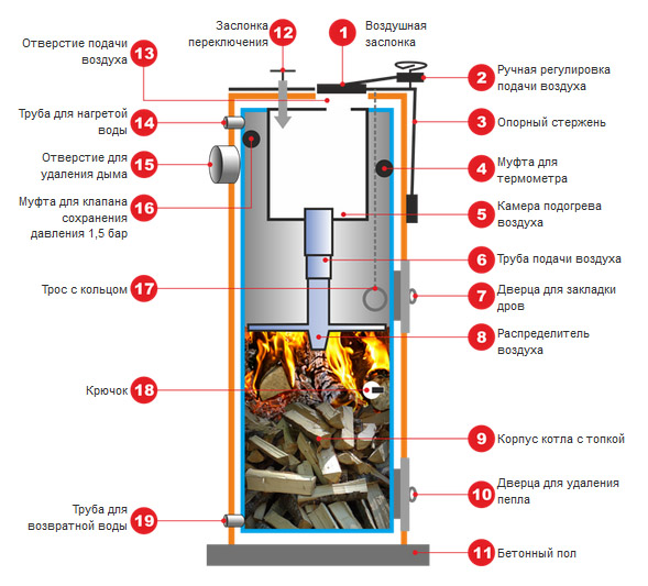 Stropuva S40U- твердотопливный котел длительного горения / Твердопаливні котли / продам / Безкоштовні оголошення - деревообробка